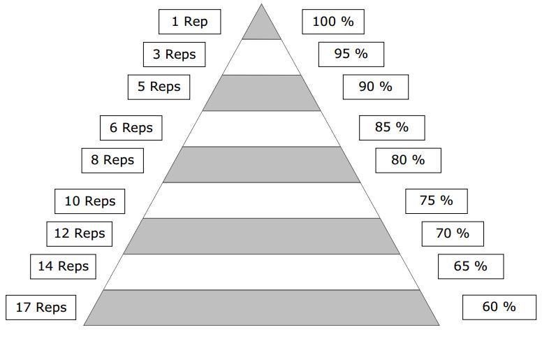 De Krachtpiramide Fitness Tips