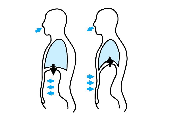 ademhaling-techniek