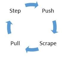 Figuur 2: Traptechniek