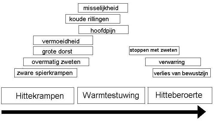 Warmte tabel