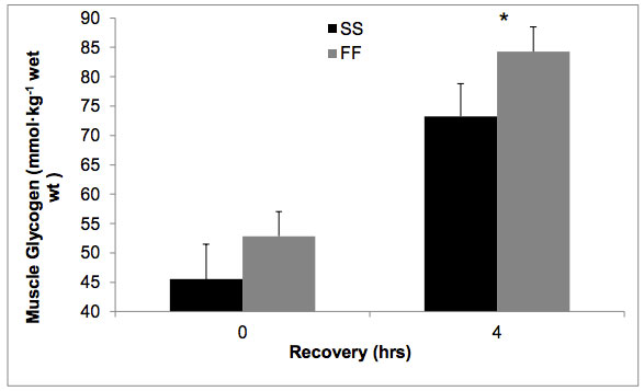 Het verschil in het herstel van glycogeenvoorraad. FF = Fastfood, SF = Speciale supplementen
