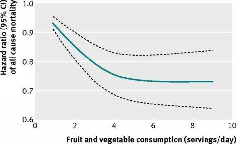fruit-groente