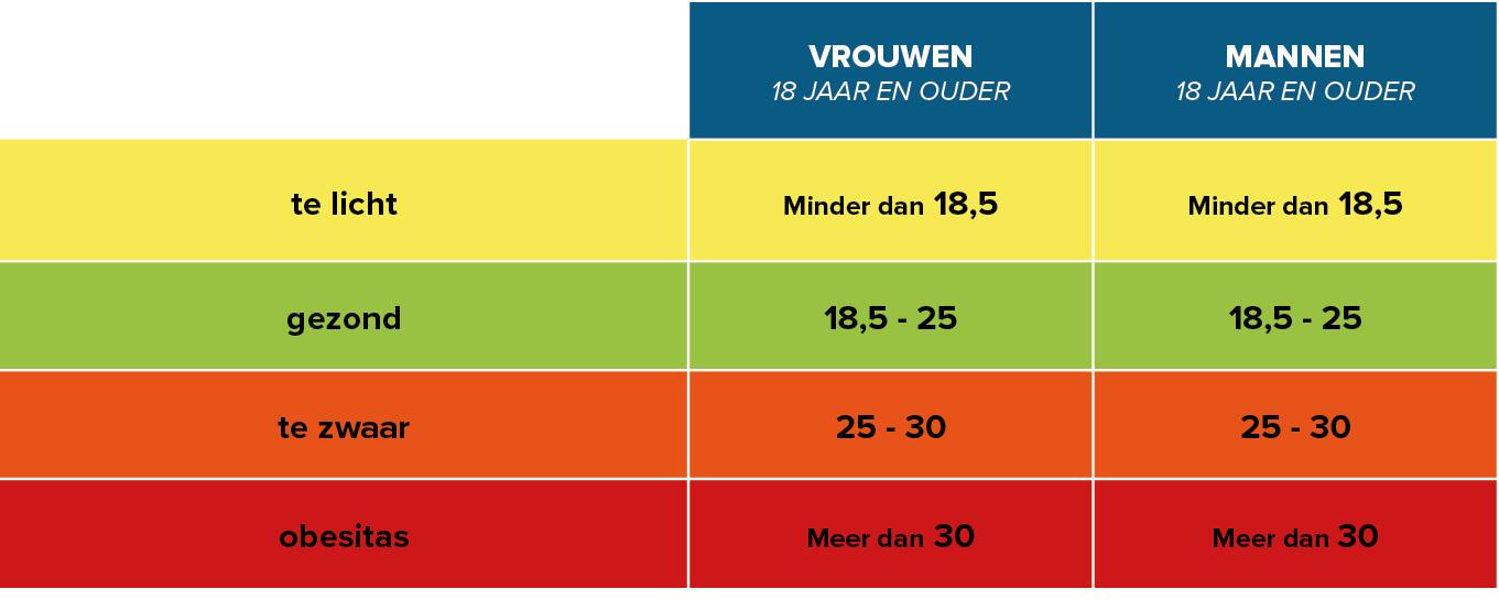 Bmi berekenen tabel