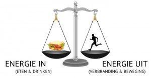 Uitleg van de energiebalans