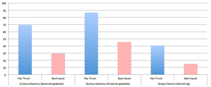 spieractivatie-squat-hipthruster-2