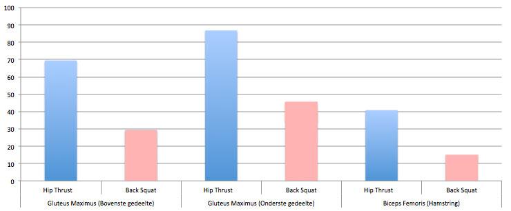 spieractivatie-squat-hipthruster-2