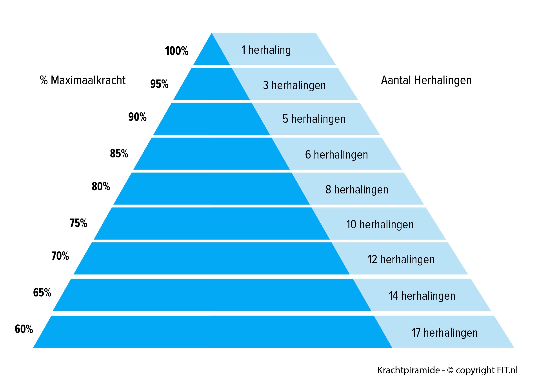 Krachtpiramide FIT.nl