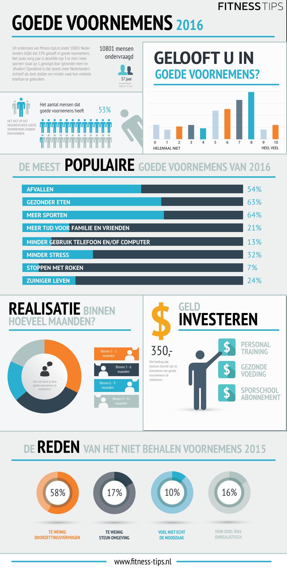 Infographic-goede-voornemens (1)