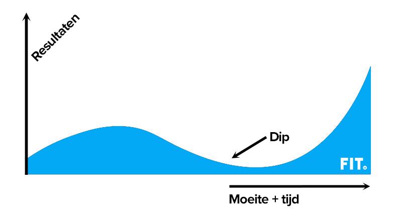 plateau-dipje