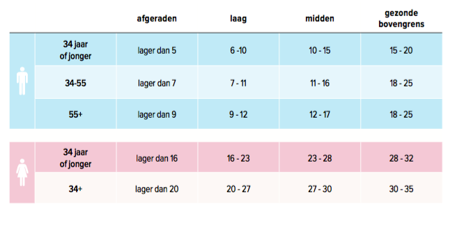https://www.fit.nl/wp-content/uploads/2016/08/gezond-vetpercentage-tabel.png