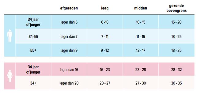 gezond-vetpercentage-tabel