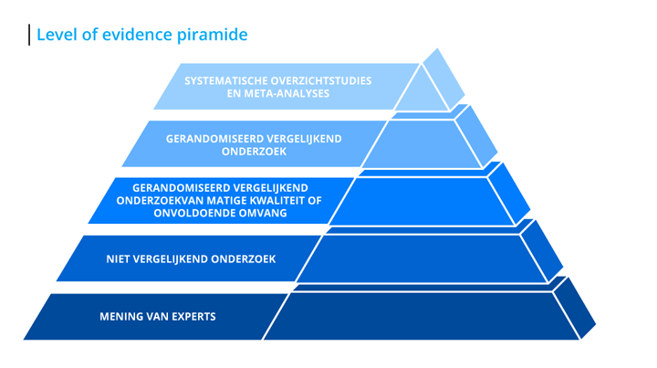 level-of-evidence-piramide