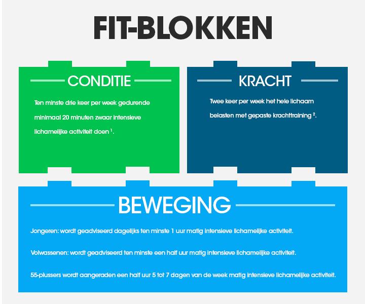 fit-blokken