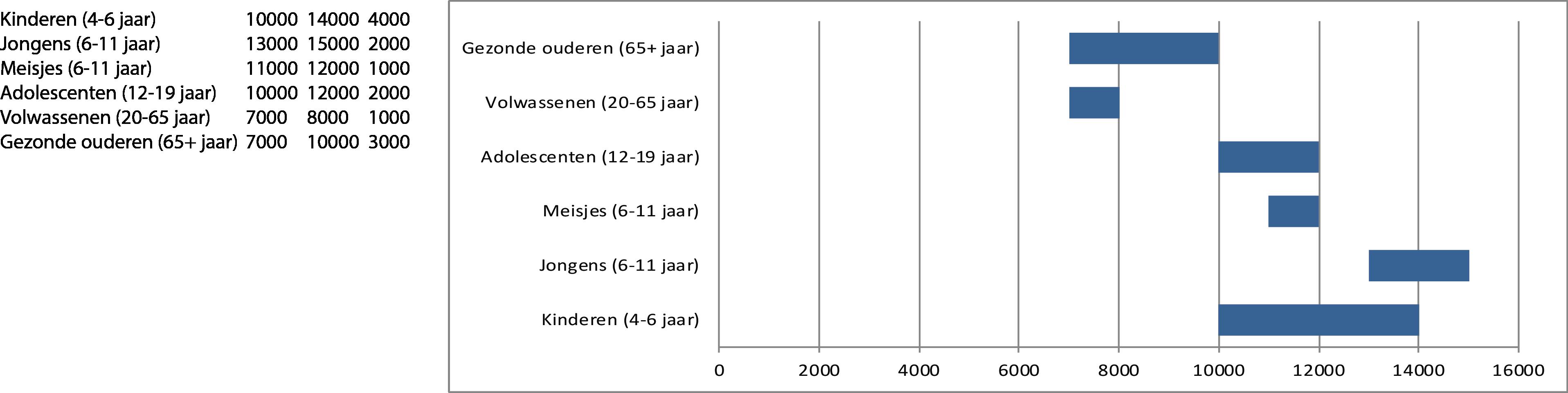 Stappen-per-dag-tabel