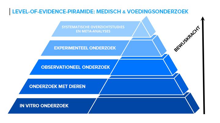 onderzoekspiramide-medisch