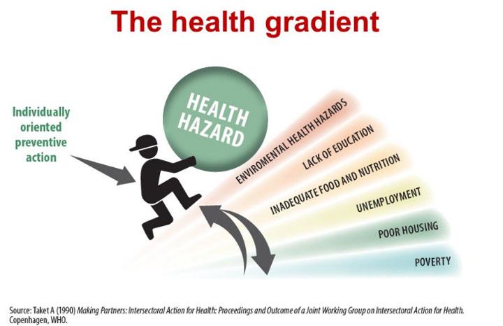 health gradient