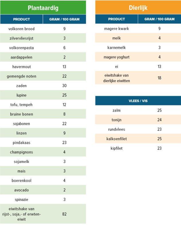 eiwitrijke producten tabel