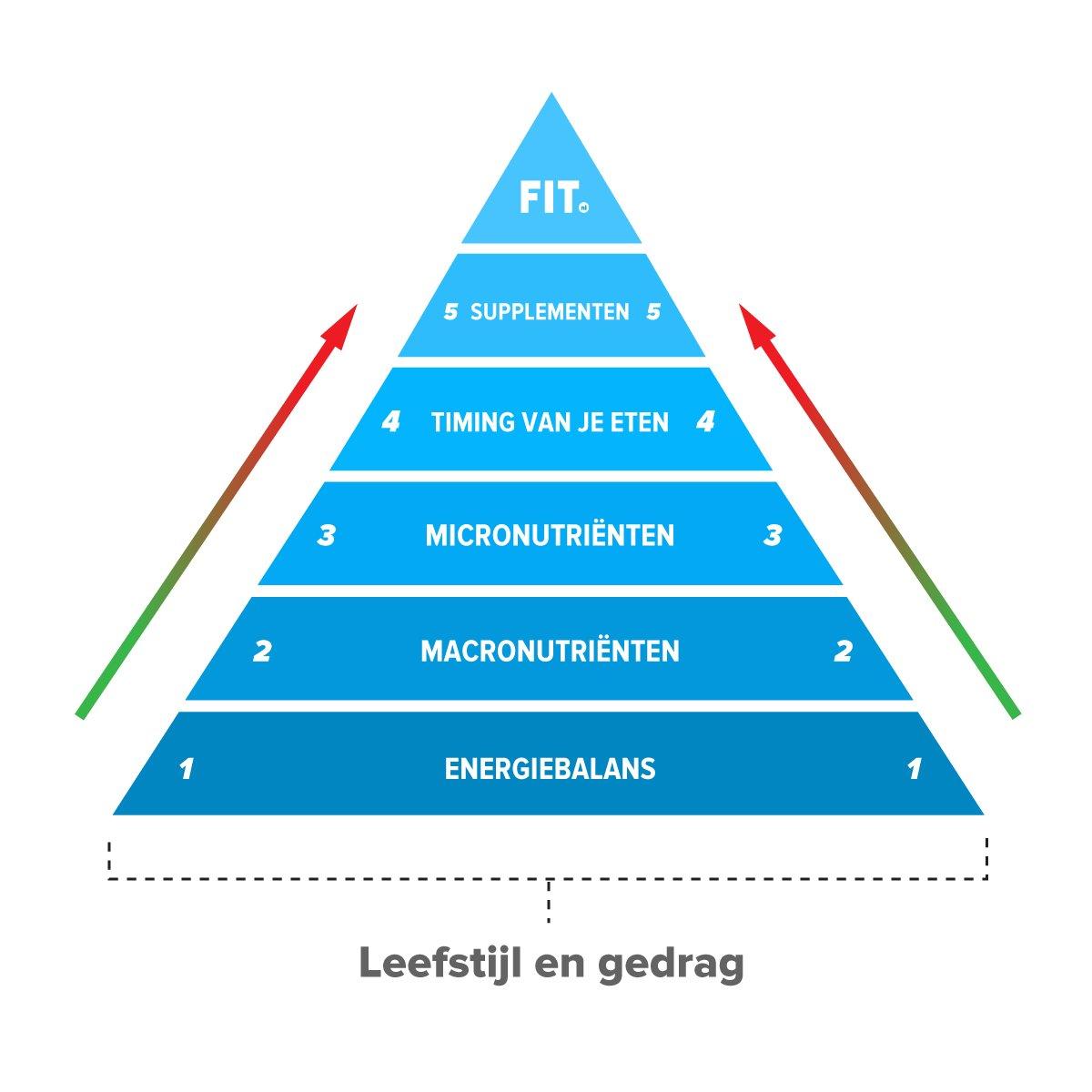 Piramide-FIT