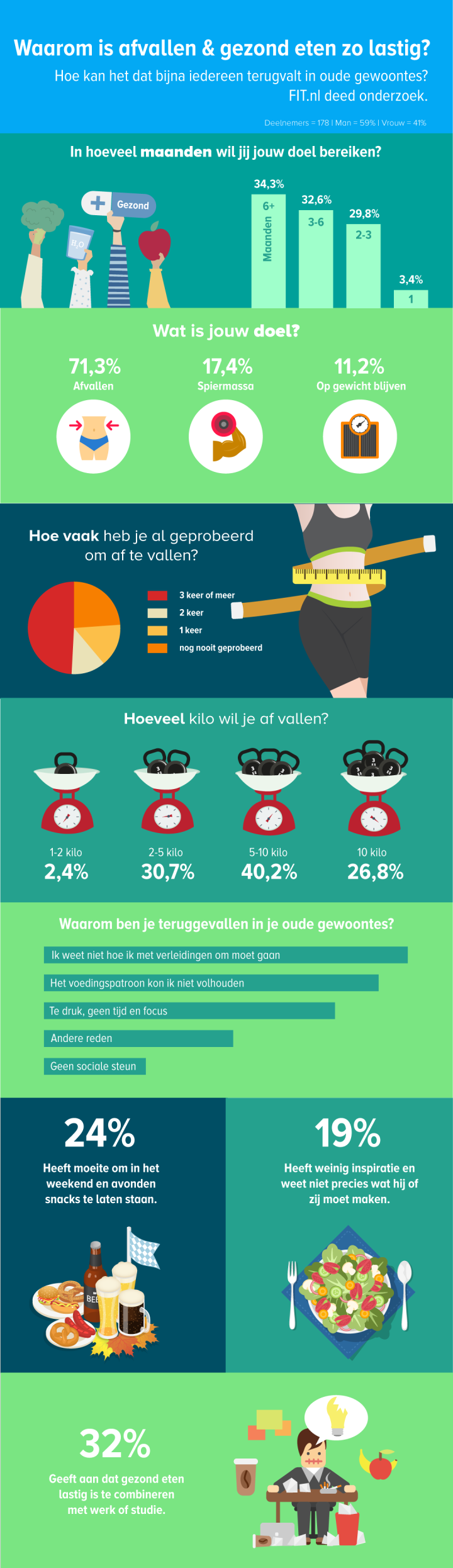 Infographic-afvallen-gewoontes-2