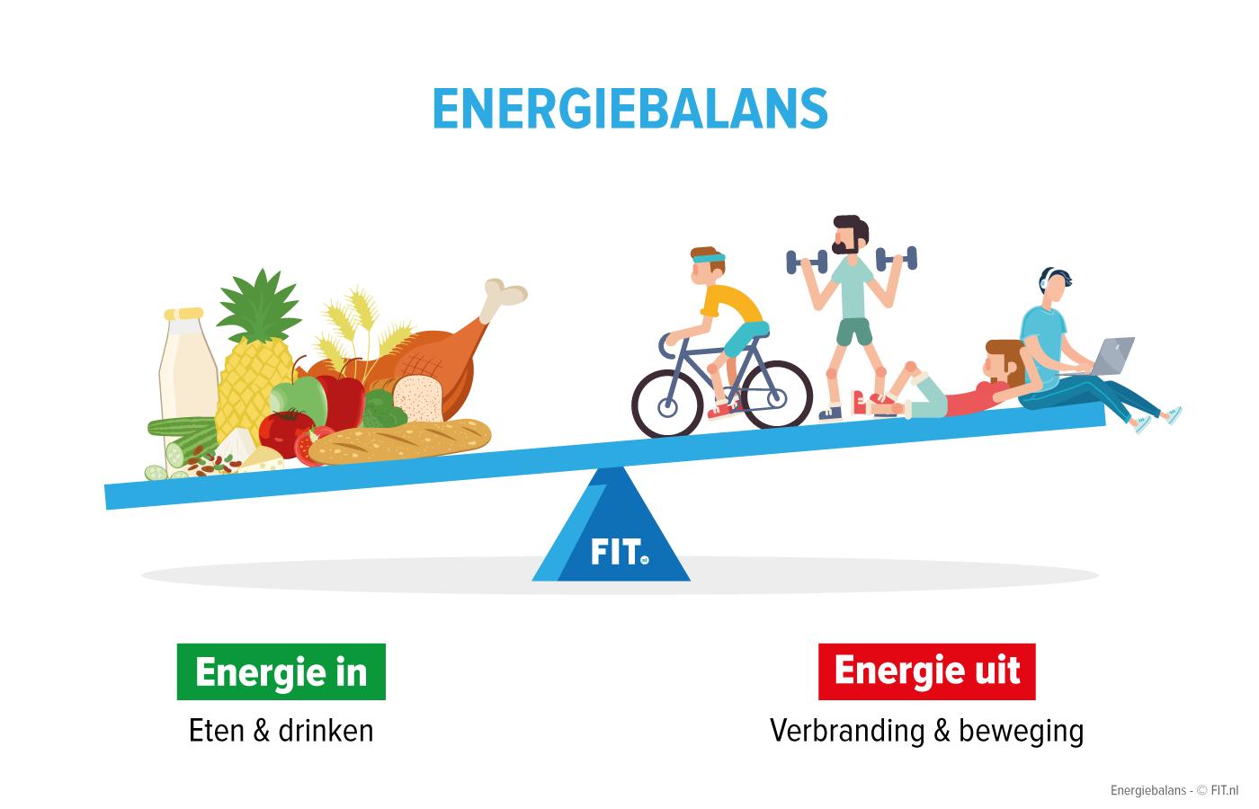 energiebalans
