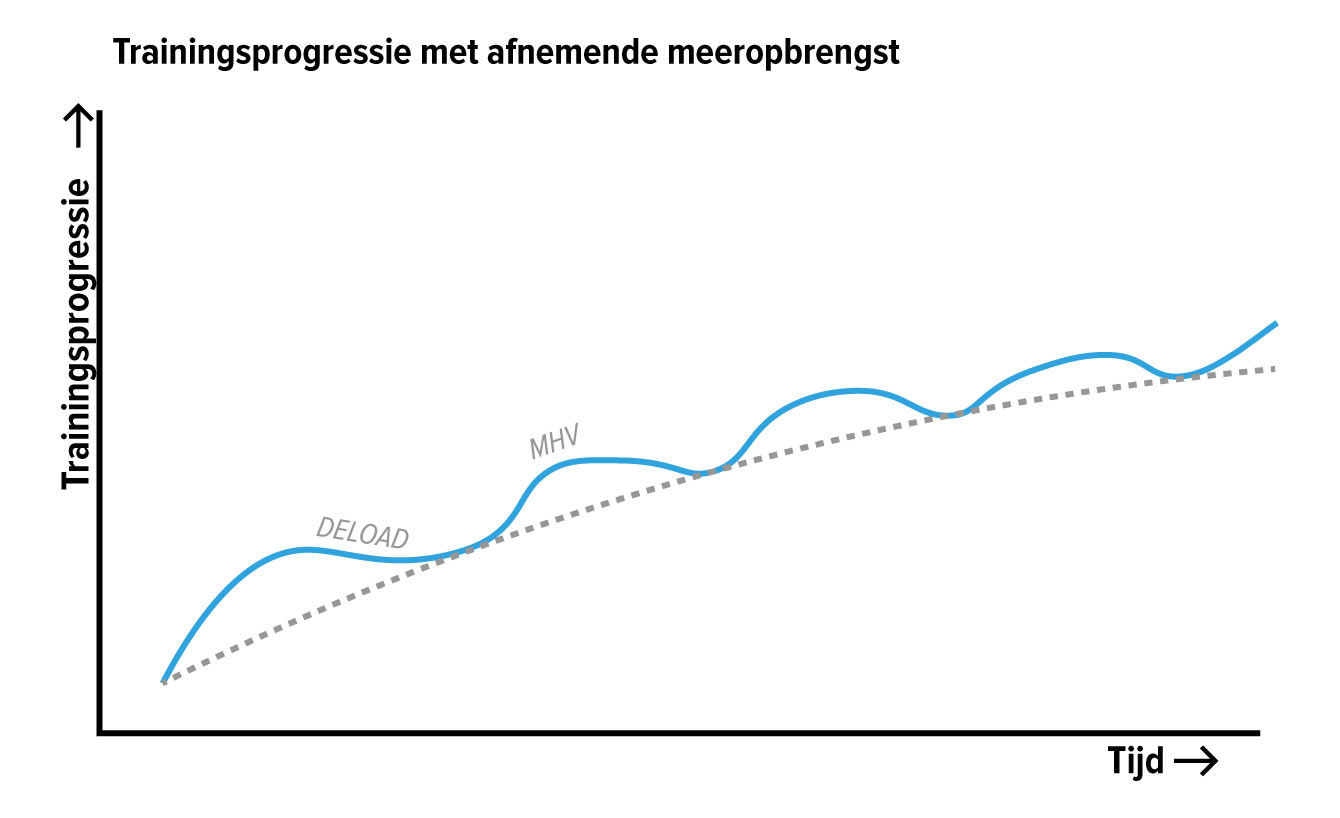 trainingsprogressie-en-afnemende-meeropbrengst
