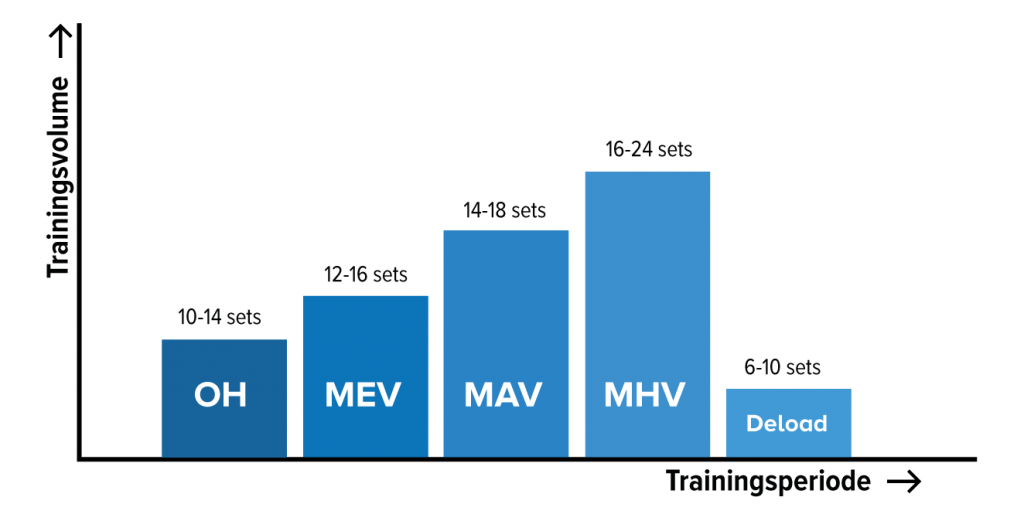 trainingsvolume-sets-periode