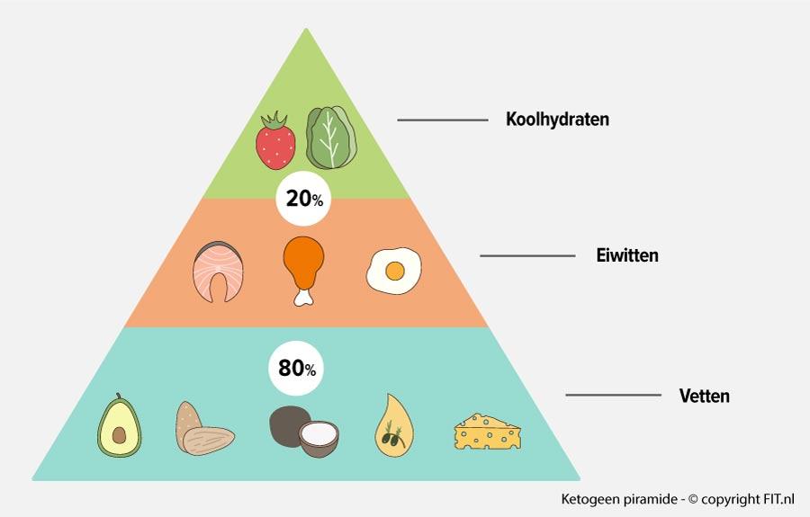 Ketogeen dieet piramide FIT.nl