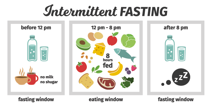 intermittent-fasting-periode