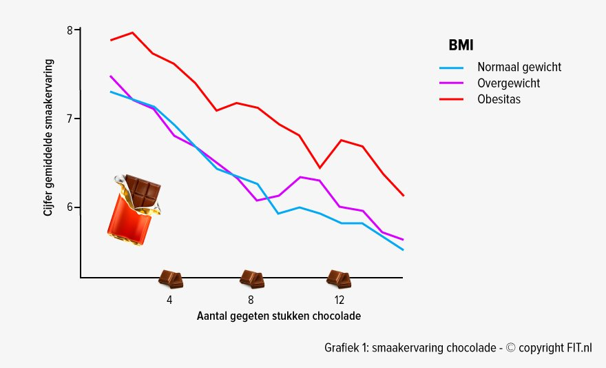 Smaakervaring chocolade
