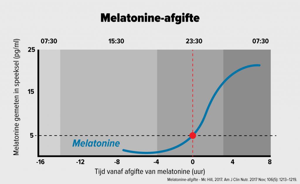 melatonine-afgifte-info