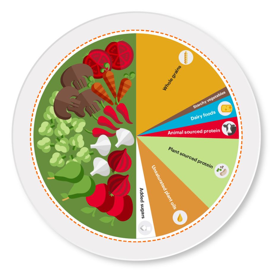 The Planetary Health Diet