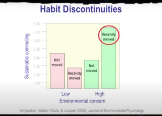 Habit discontinuities