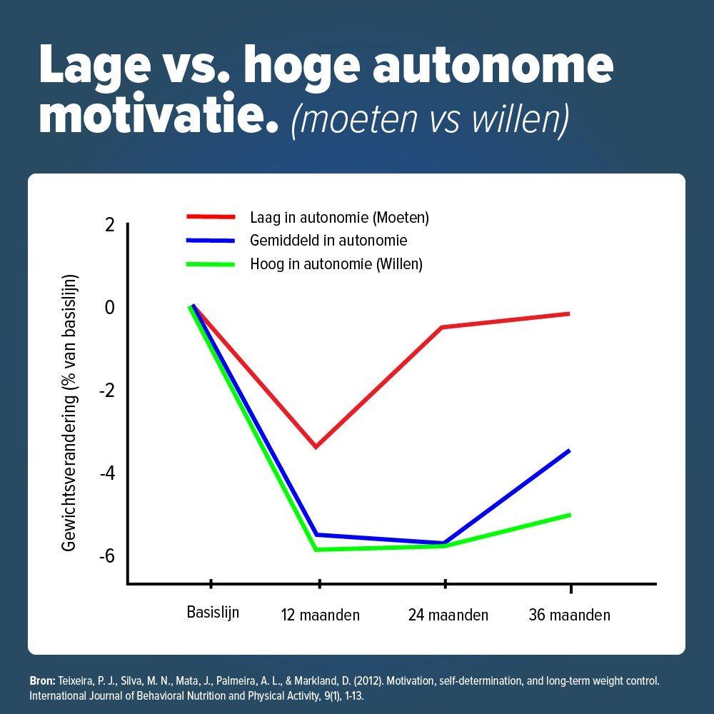 Autonome motivatie