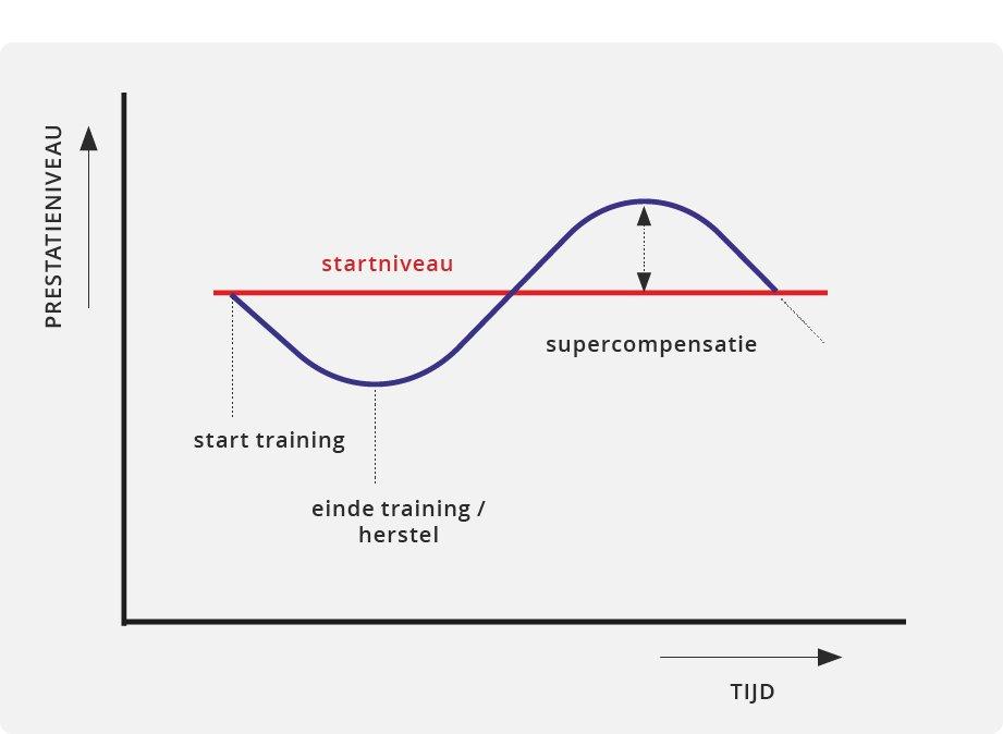 Supercopensatie-100