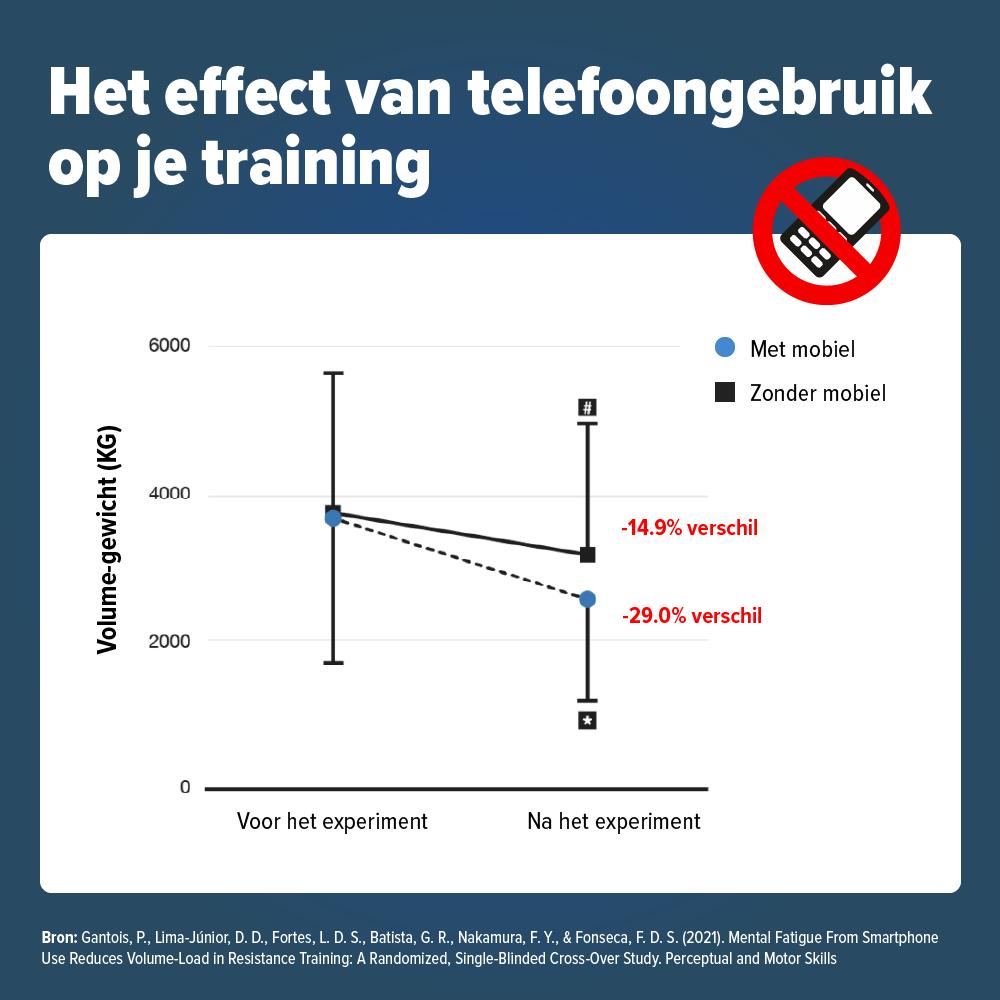 Mobiel training
